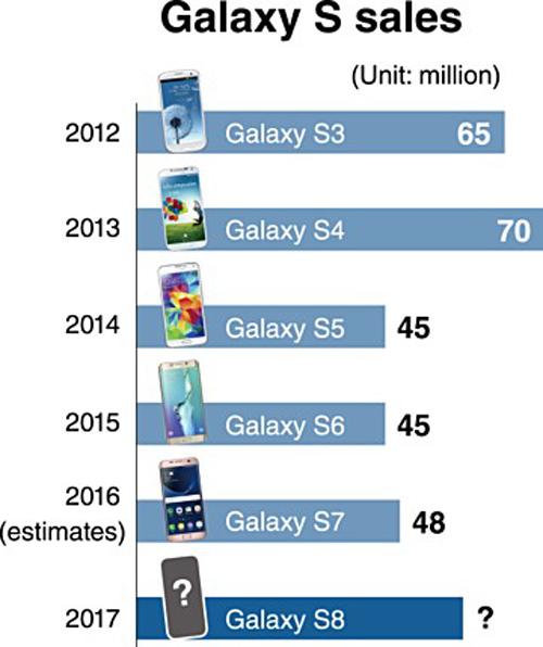 Samsung sẽ bán 60 triệu máy Galaxy S8 trong năm 2017 - 2