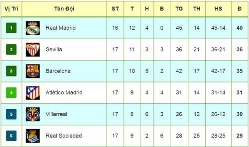 La Liga trước vòng 18: Tập 3 Sevilla-Real, dễ Barca - 3