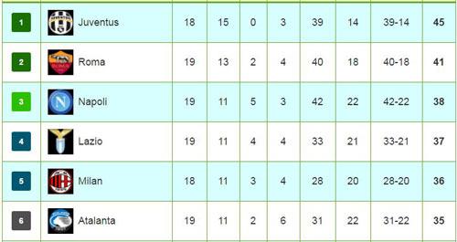 Serie A trước vòng 20: Nhà vô địch độc bước - 3