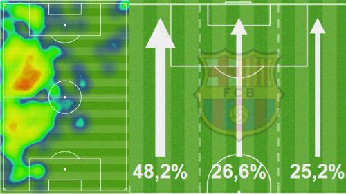Barcelona: Mối lo Messi đơn độc và cánh phải tê liệt - 1