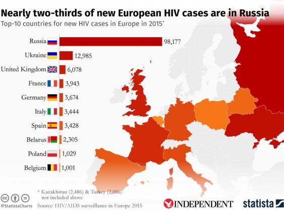 HIV có thể sẽ sớm được xóa sổ ở London - 2