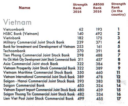The Asian Banker công bố TOP các ngân hàng mạnh nhất châu Á 2016 - 4