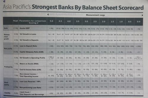The Asian Banker công bố TOP các ngân hàng mạnh nhất châu Á 2016 - 5