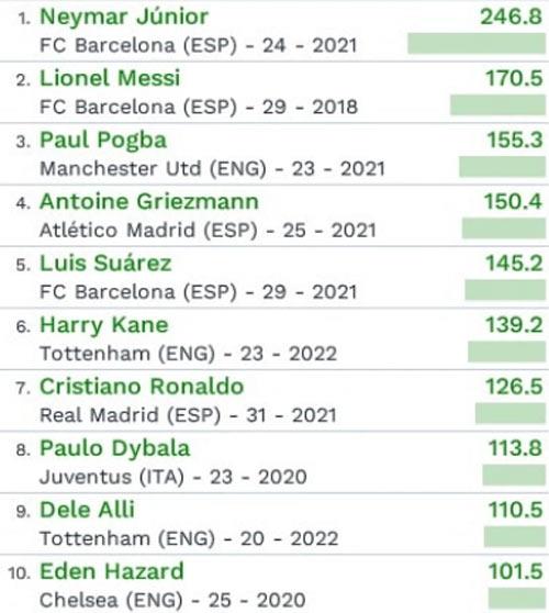 """Đắt giá nhất thế giới: Neymar-Messi cho CR7 """"hít khói"""" - 2"""