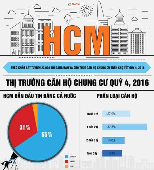 """Căn hộ dưới 1 tỷ đồng khu Tây Sài Gòn """"nóng"""" cận Tết - 1"""