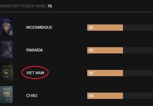 Hộ chiếu Việt Nam quyền lực thứ mấy thế giới năm 2017? - 3