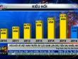 Kiều hối về VN lần đầu tiên giảm sau nhiều năm