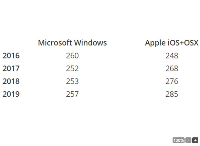 Apple sẽ vượt vặt Microsoft trong lĩnh vực các thiết bị thông minh năm 2017 - 2