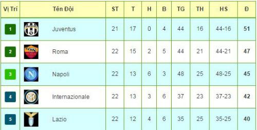 Tiêu điểm V22 Serie A: Higuain theo bước huyền thoại - 3
