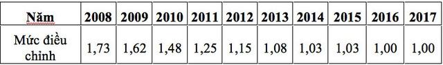 Những chính sách có hiệu lực từ tháng 2/2017 - 5