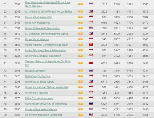8 trường Việt Nam lọt top 100 trường ĐH tốt nhất Đông Nam Á - 6