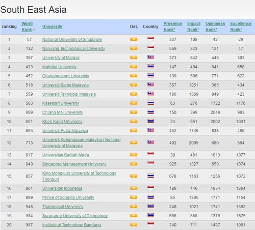 8 trường Việt Nam lọt top 100 trường ĐH tốt nhất Đông Nam Á - 3