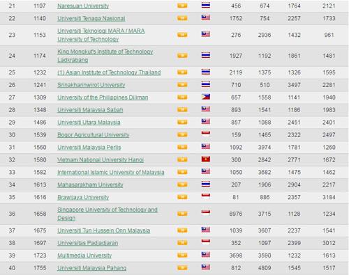 8 trường Việt Nam lọt top 100 trường ĐH tốt nhất Đông Nam Á - 4