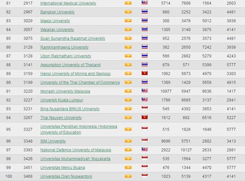 8 trường Việt Nam lọt top 100 trường ĐH tốt nhất Đông Nam Á - 7