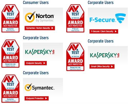 AV-TEST công bố những sản phẩm bảo mật tốt nhất năm 2016 - 1