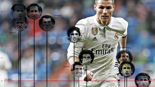"""Ronaldo tuổi 32 và """"lời nguyền tuổi tác"""" khó phá ở Real - 1"""