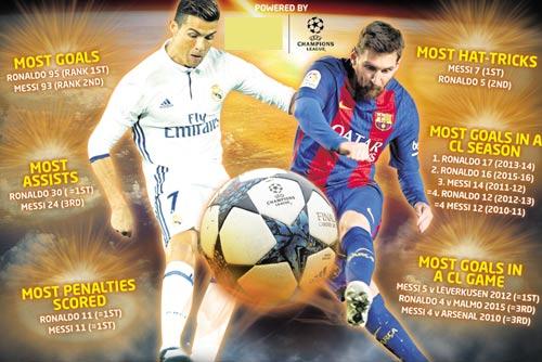 Ronaldo – Messi đua 100 bàn cúp C1: Thợ săn kỉ lục - 1