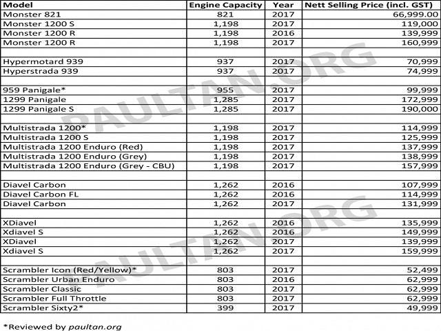 Soi bảng giá xe Ducati tại Malaysia - 1