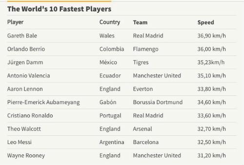 10 SAO nhanh nhất thế giới: Bale số 1, Ronaldo thứ 7 - 2