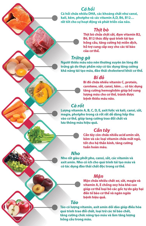 Infographic: 9 thực phẩm tốt dành cho người thiếu máu não - 1