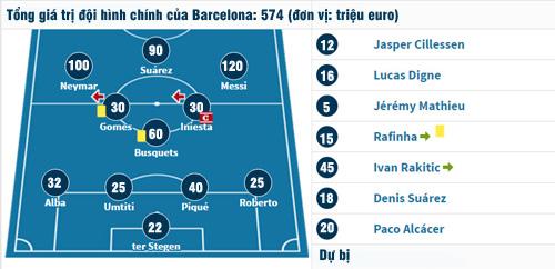 """Sao nửa tỷ euro Barca tạo """"địa chấn"""": Chấm điểm Messi gây sốc - 1"""