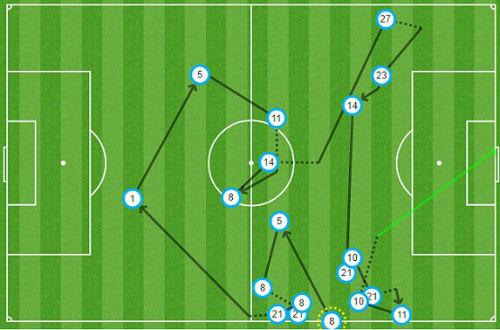 """Góc chiến thuật Bayern – Arsenal: Mũi khoan vào """"họng Pháo"""" - 2"""