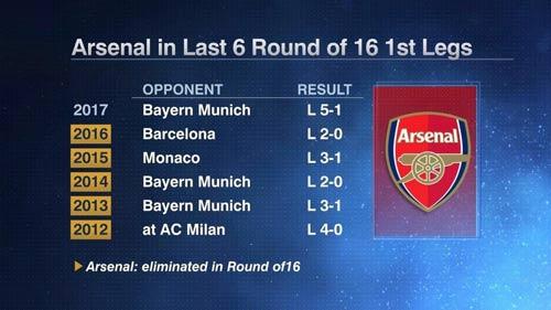 """6 mùa liên tiếp Arsenal gây """"choáng"""" vòng 1/8 Cup C1 - 2"""