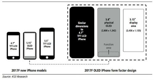 iPhone 8 sẽ có giá 1.000 USD, màn hình tương tác 5,15 inch - 1
