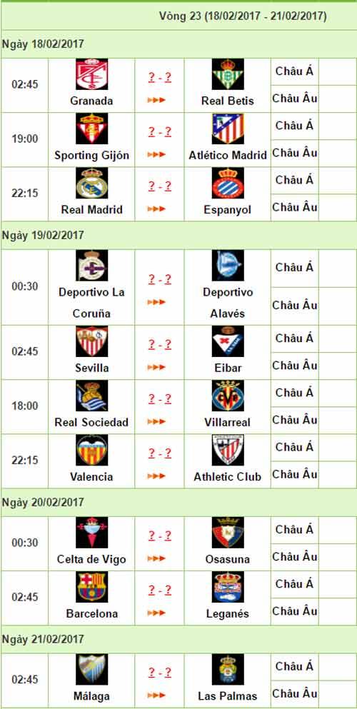 La Liga trước vòng 23: Barca-Messi không còn đường lùi - 3
