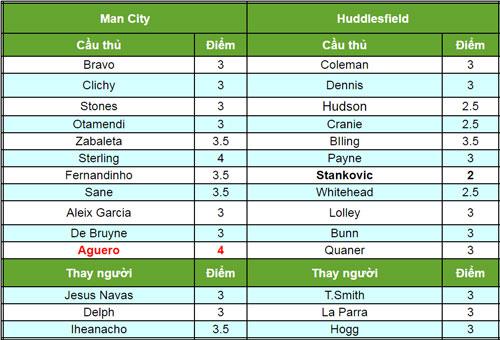 Man City – Huddersfield: Trút cơn thịnh nộ - 2