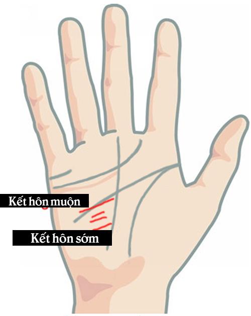 Nhìn vào các đường chỉ tay để biết bao giờ bạn kết hôn - 7