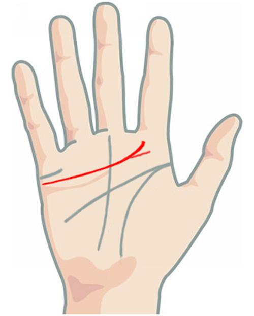 Nhìn vào các đường chỉ tay để biết bao giờ bạn kết hôn - 8