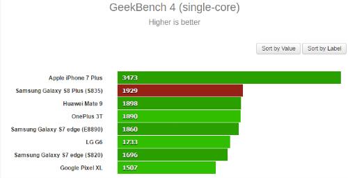 Galaxy S8 Plus để lộ điểm chuẩn cực mạnh - 1