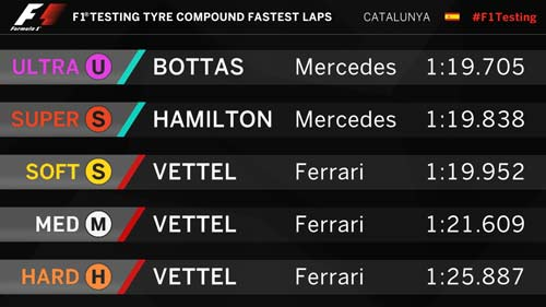 F1, đợt test thứ nhất trước mùa giải: Bất ngờ lớn mang tên Ferrari - 3