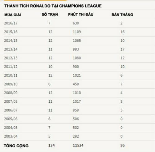Ronaldo sa sút ở Champions League: Lời cảnh báo cho Real - 2