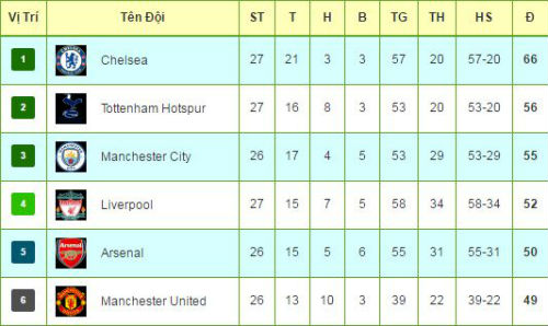 Tiêu điểm vòng 27 NHA: MU, Arsenal tự bắn vào chân - 3