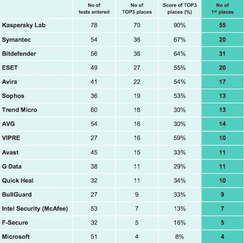Chấm điểm trình diệt virus: Kaspersky dẫn đầu, Microsoft chót bảng - 1