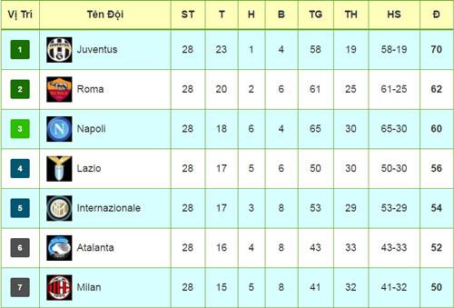 Serie A trước vòng 29 : Đua Vua phá lưới hay không ngờ - 3