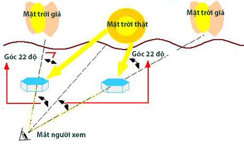 Những điều ít biết về quầng sáng lạ trên bầu trời Gia Lai - 2