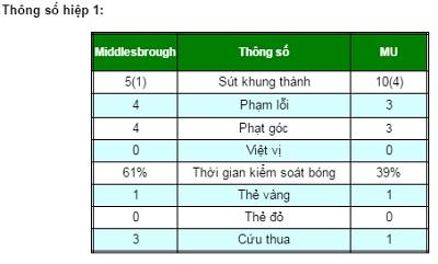 Chi tiết Middlesbrough - MU: Quà từ người cũ (KT) - 5
