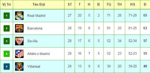 Tiêu điểm Liga vòng 28: Real, Barca & số 2 định mệnh - 3