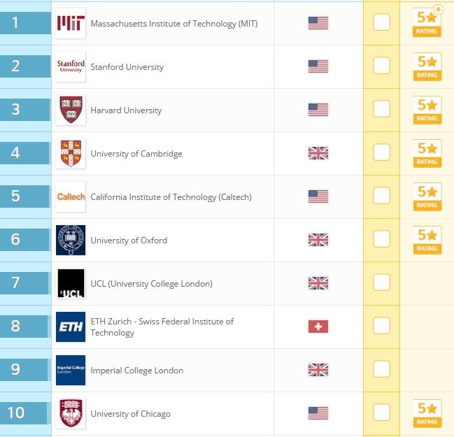 Không phải Harvard hay Oxford, đây mới là trường Đại học tốt nhất thế giới - 2