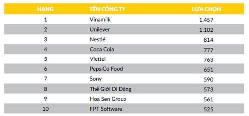 """CareerBuilder Việt Nam công bố """"Top 10 Nhà tuyển dụng được yêu thích nhất 2016"""" - 2"""