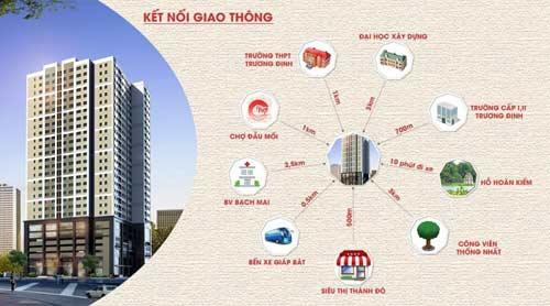 Chỉ từ 19,8 triệu/m2, sở hữu ngay căn hộ nội đô Eco Green Tower - 1