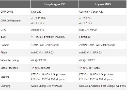 "Samsung Galaxy S8: chip Snapdragon 835 hay Exynos 8895 ""ngon"" hơn? - 1"