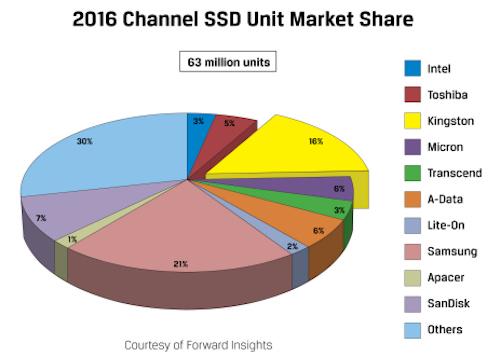 """""""Miếng bánh"""" thị phần ổ cứng SSD hiện nay ra sao? - 1"""