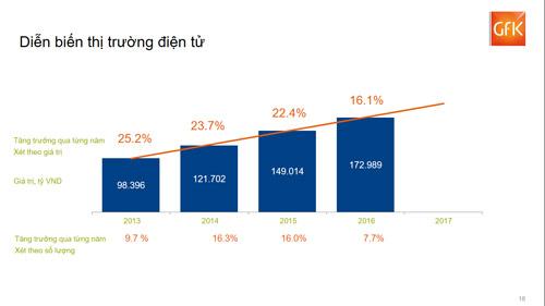 Tăng trưởng cả năm 206%, Điện máy Xanh vẫn còn dư địa phát triển tới vài năm - 2