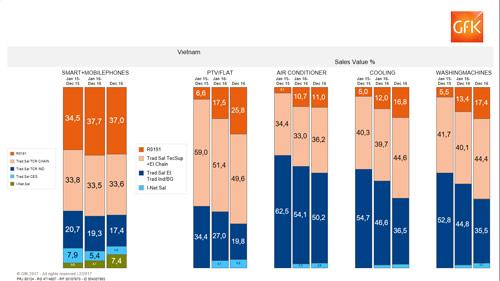 Tăng trưởng cả năm 206%, Điện máy Xanh vẫn còn dư địa phát triển tới vài năm - 3