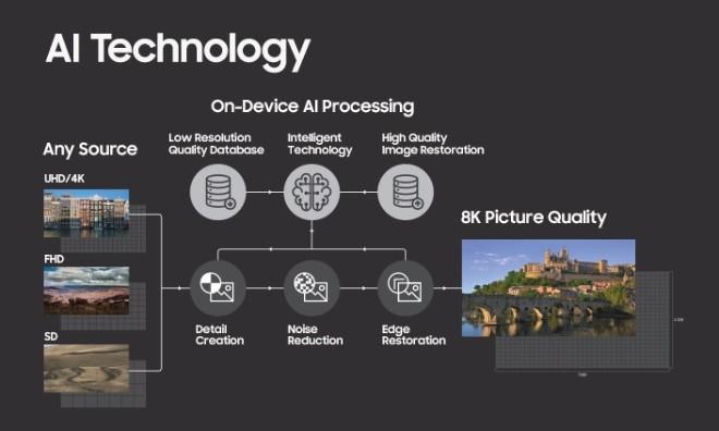 Samsung khoe QLED TV 8K cực lớn hỗ trợ AI - 2