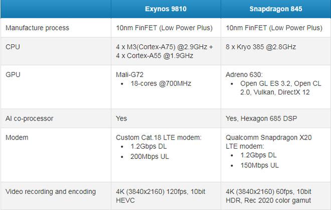 Đọ sức mạnh giữa 2 chip Snapdragon 845 và Exynos 9810 - 2